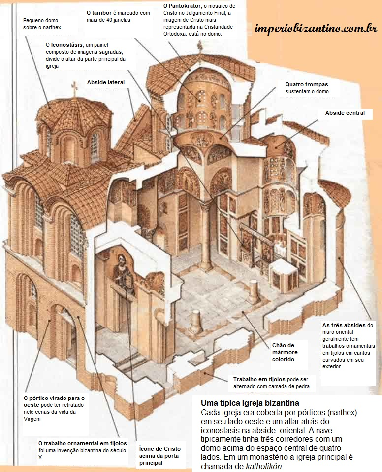 Entendendo a arquitetura bizantina (2/3)